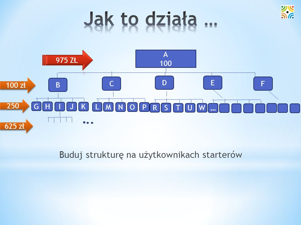 Jak to działa … Buduj strukturę na użytkownikach starterów 975 ZŁ A