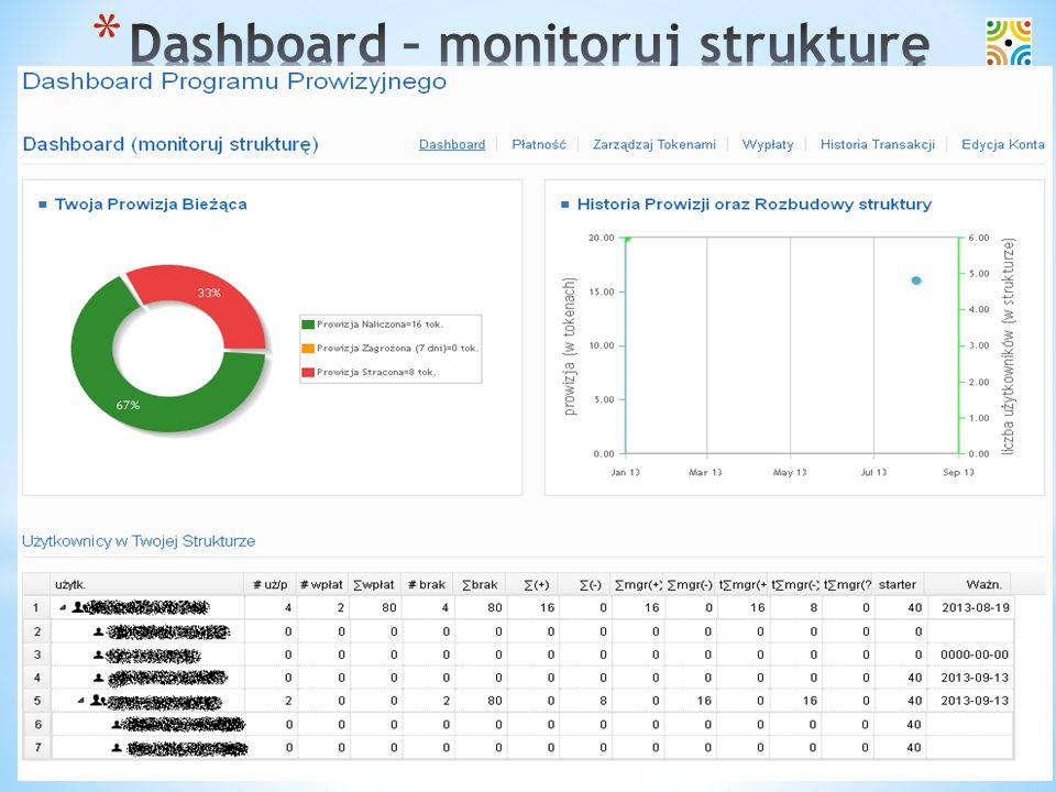 Dashboard – monitoruj strukturę