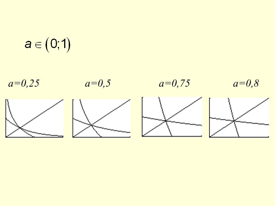a=0,25 a=0,5 a=0,75 a=0,8