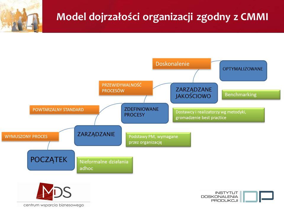 Model dojrzałości organizacji zgodny z CMMI