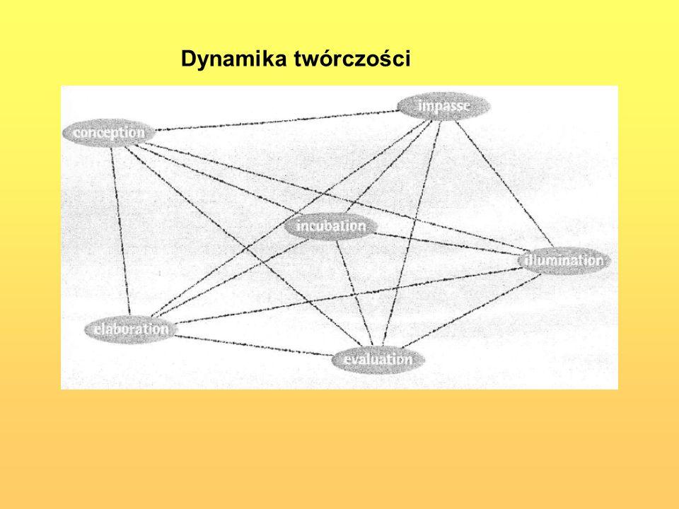 Dynamika twórczości
