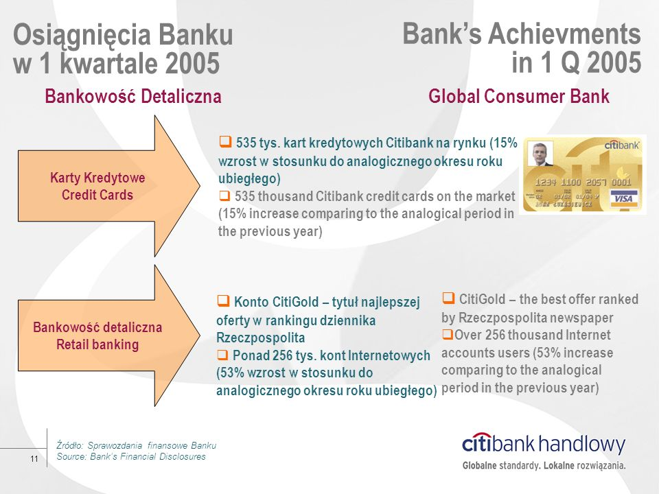 Osiągnięcia Banku w 1 kwartale 2005