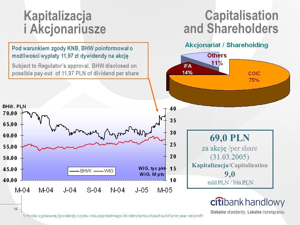 Kapitalizacja i Akcjonariusze