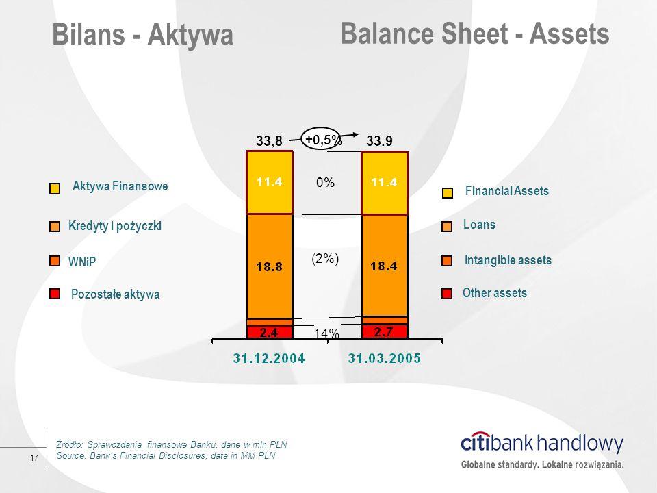 Bilans - Aktywa Balance Sheet - Assets 33,8 33.9 +0,5% 0%