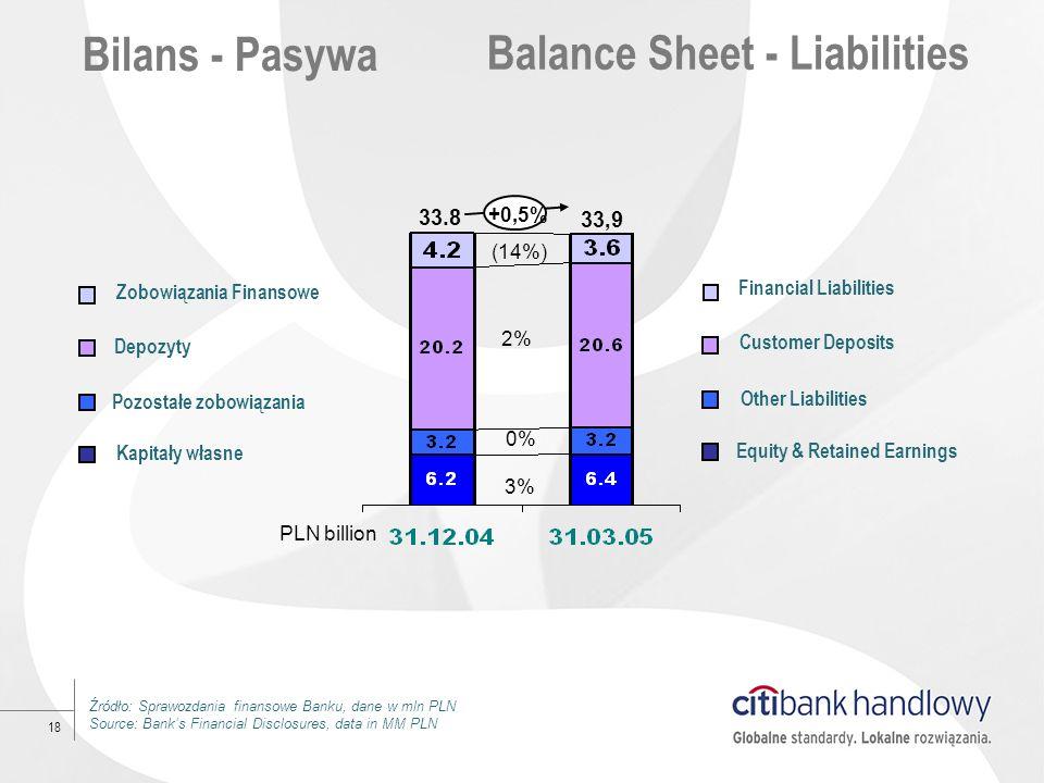Pozostałe zobowiązania Equity & Retained Earnings