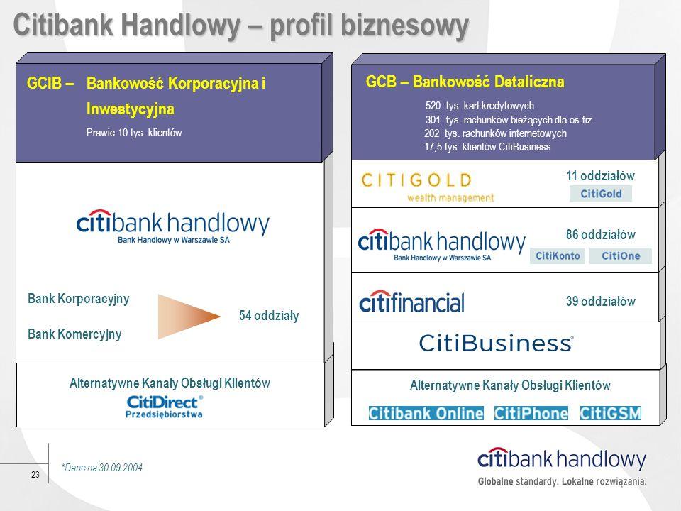 Citibank Handlowy – profil biznesowy