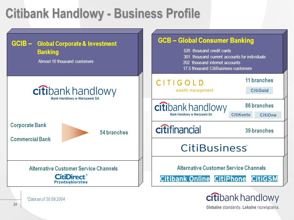 Citibank Handlowy - Business Profile
