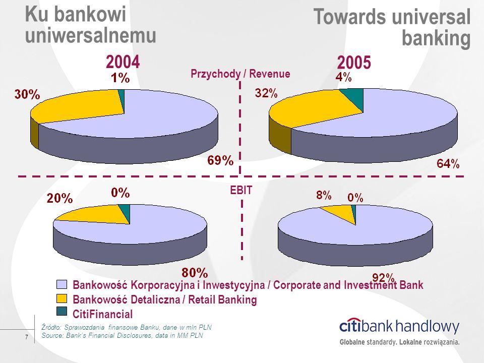 Ku bankowi uniwersalnemu
