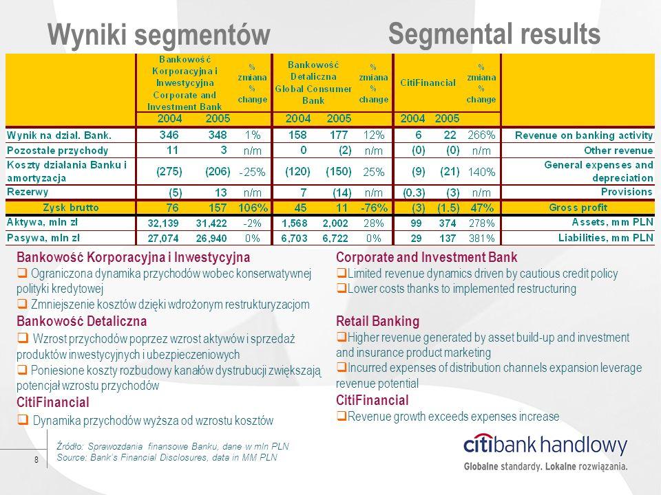 Wyniki segmentów Segmental results