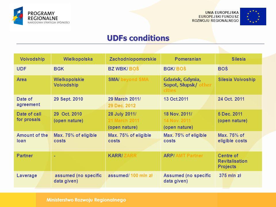 UDFs conditions Voivodship Wielkopolska Zachodniopomorskie Pomeranian