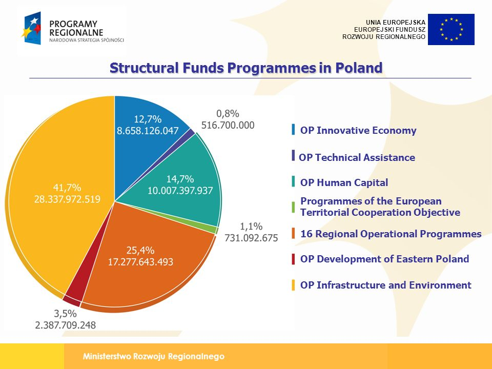Structural Funds Programmes in Poland