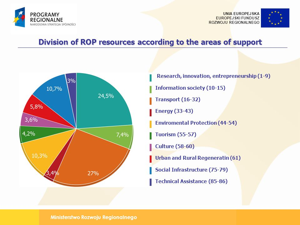 Division of ROP resources according to the areas of support