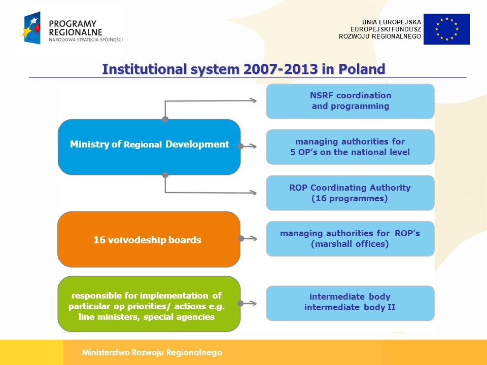 Institutional system 2007-2013 in Poland