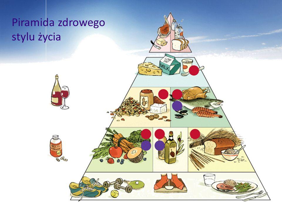 Piramida zdrowego stylu życia