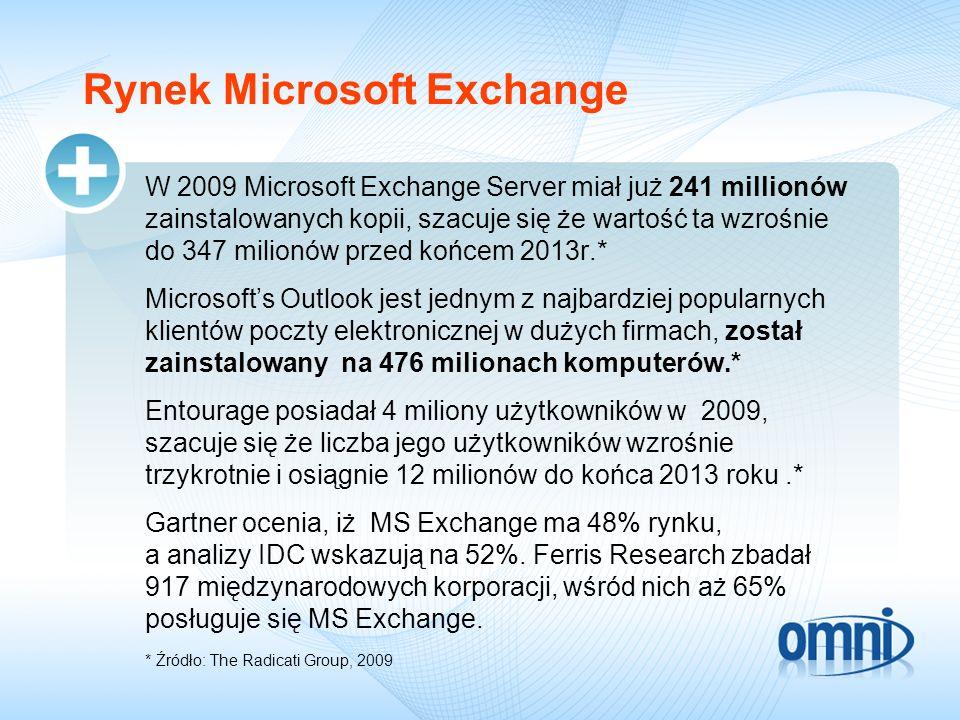 Rynek Microsoft Exchange