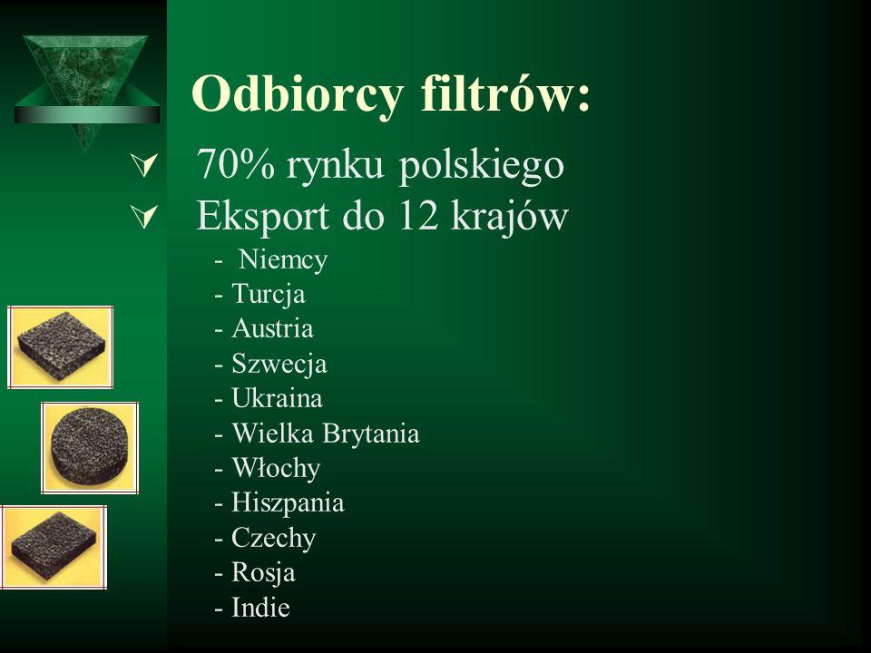 Odbiorcy filtrów: 70% rynku polskiego Eksport do 12 krajów - Niemcy