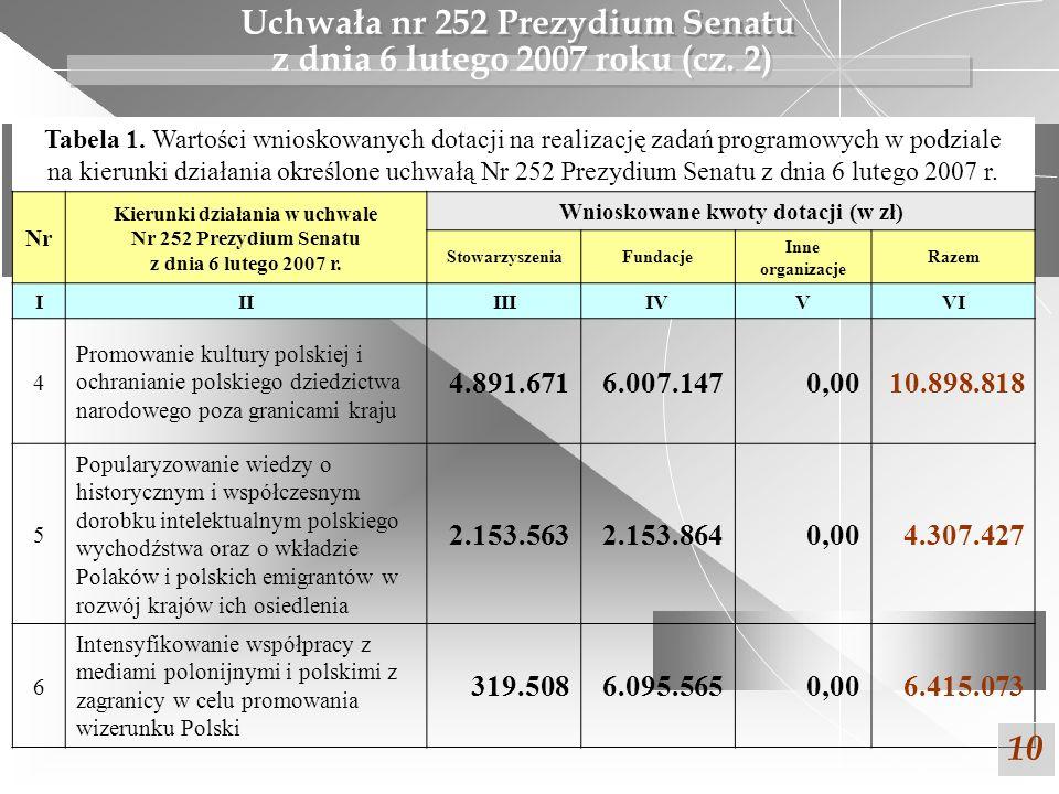 Uchwała nr 252 Prezydium Senatu z dnia 6 lutego 2007 roku (cz. 2) 10