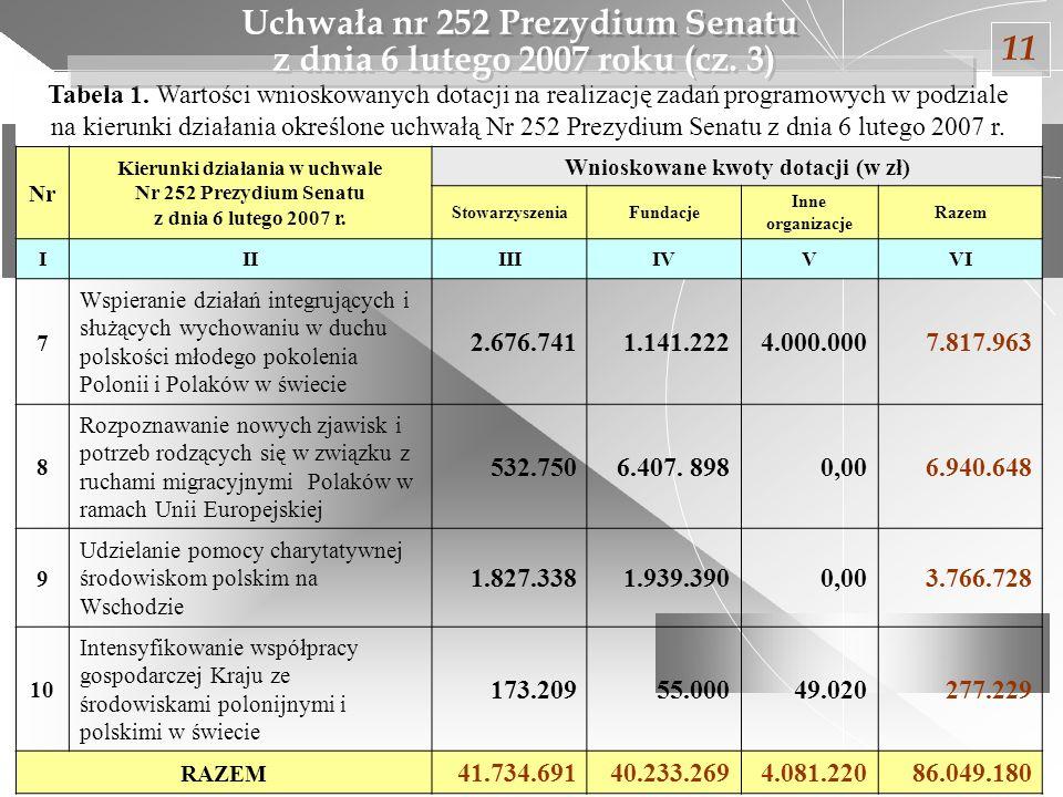 11 Uchwała nr 252 Prezydium Senatu z dnia 6 lutego 2007 roku (cz. 3)