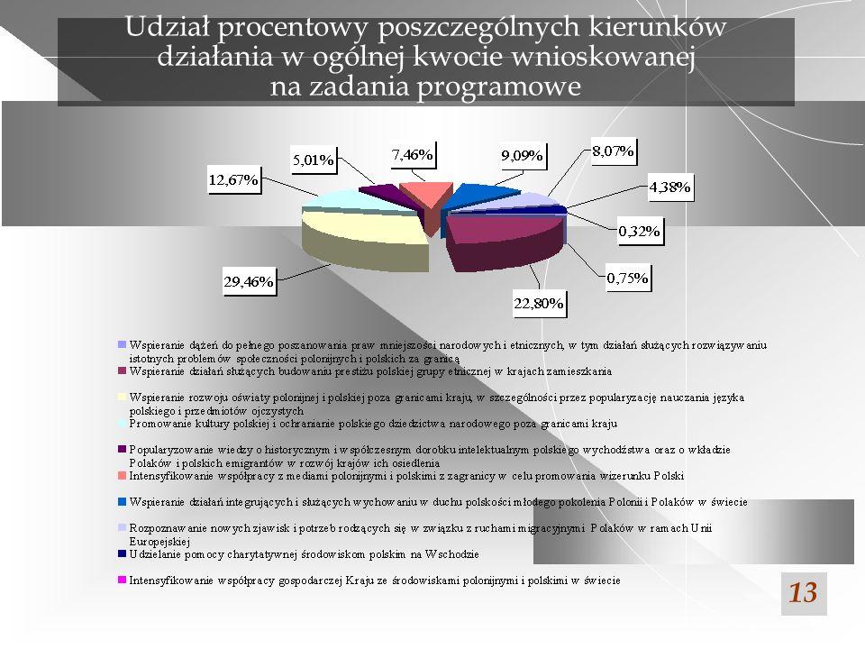 Udział procentowy poszczególnych kierunków działania w ogólnej kwocie wnioskowanej na zadania programowe