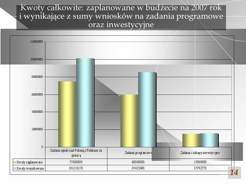 Kwoty całkowite: zaplanowane w budżecie na 2007 rok i wynikające z sumy wniosków na zadania programowe oraz inwestycyjne