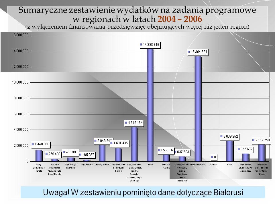 Uwaga! W zestawieniu pominięto dane dotyczące Białorusi