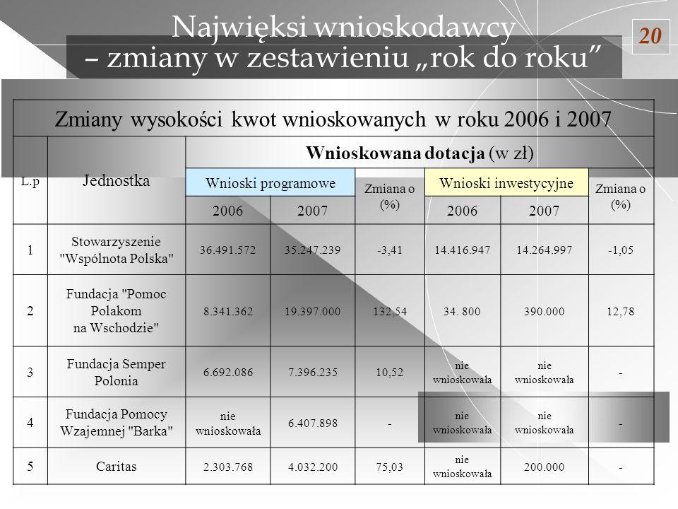 """Najwięksi wnioskodawcy – zmiany w zestawieniu """"rok do roku"""
