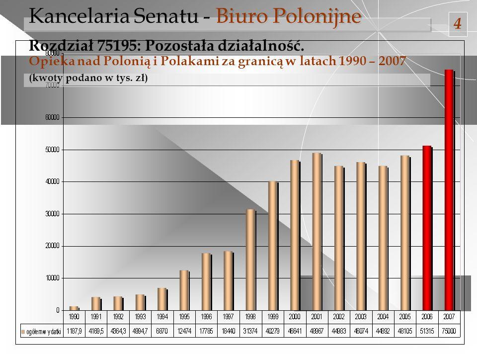 Kancelaria Senatu - Biuro Polonijne