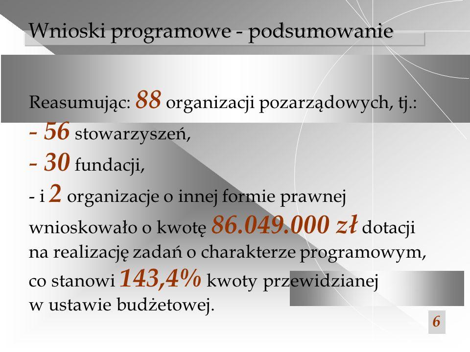 56 stowarzyszeń, 30 fundacji, Wnioski programowe - podsumowanie
