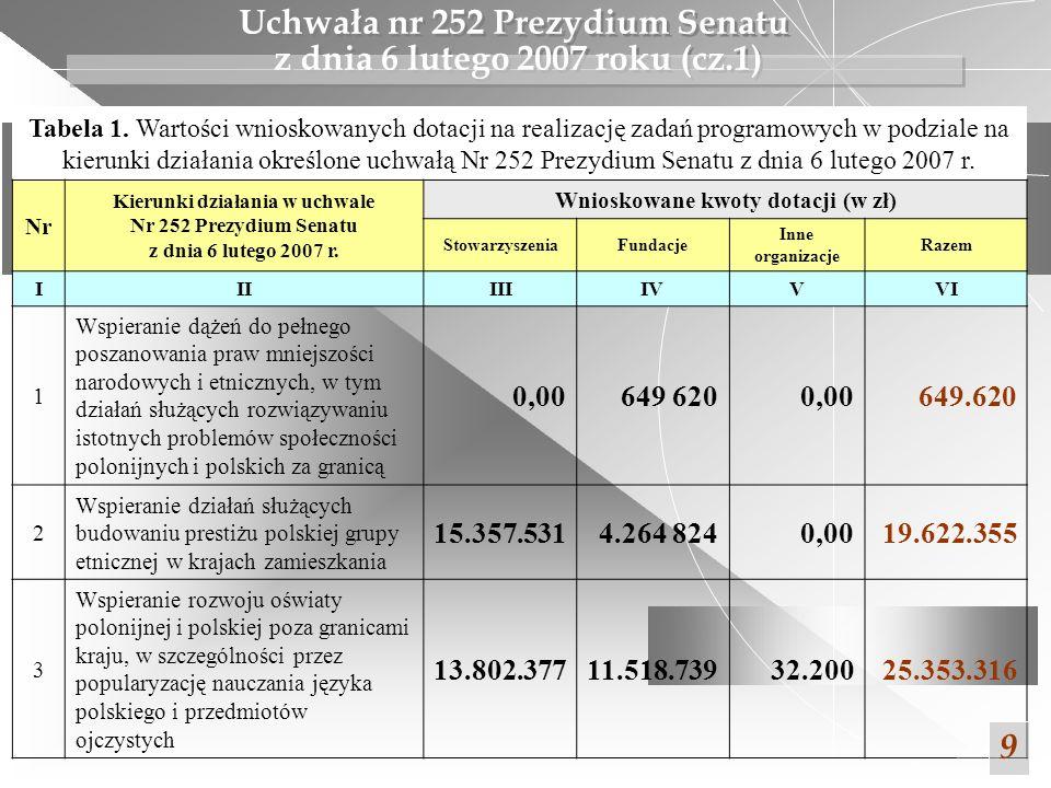 Uchwała nr 252 Prezydium Senatu z dnia 6 lutego 2007 roku (cz.1) 9