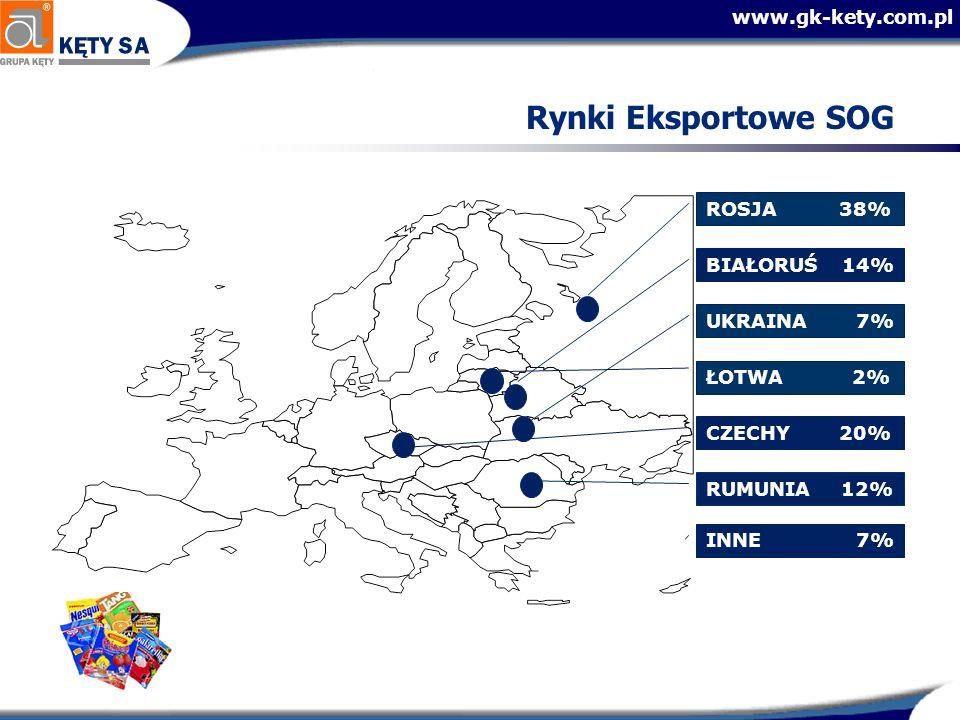 Rynki Eksportowe SOG ROSJA 38% BIAŁORUŚ 14% UKRAINA 7% ŁOTWA 2%