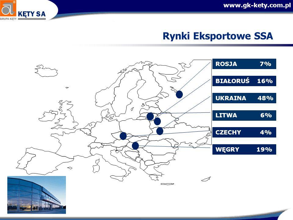 Rynki Eksportowe SSA ROSJA 7% BIAŁORUŚ 16% UKRAINA 48% LITWA 6%