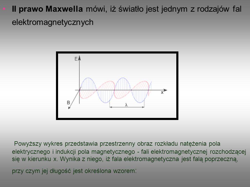 II prawo Maxwella mówi, iż światło jest jednym z rodzajów fal elektromagnetycznych
