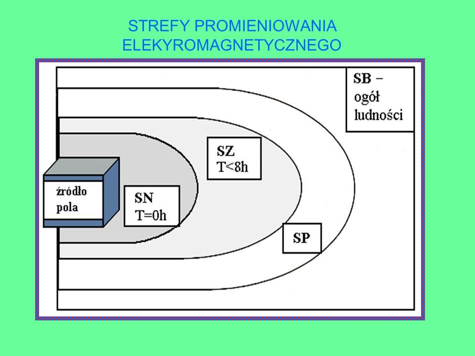 STREFY PROMIENIOWANIA ELEKYROMAGNETYCZNEGO