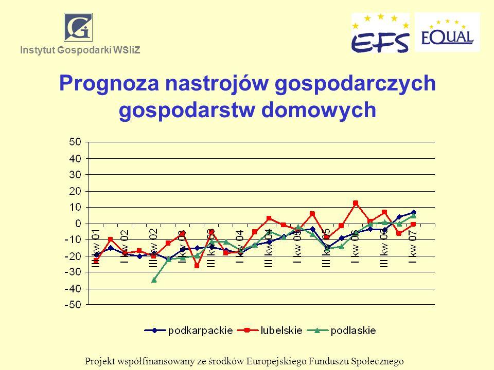 Prognoza nastrojów gospodarczych gospodarstw domowych