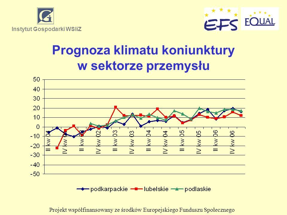 Prognoza klimatu koniunktury w sektorze przemysłu