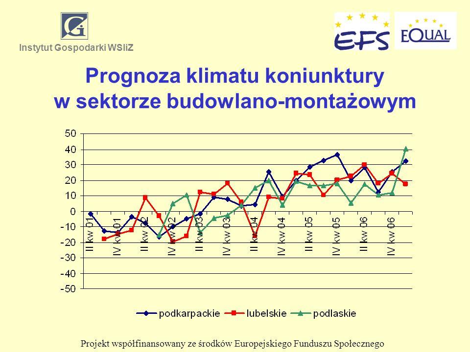 Prognoza klimatu koniunktury w sektorze budowlano-montażowym