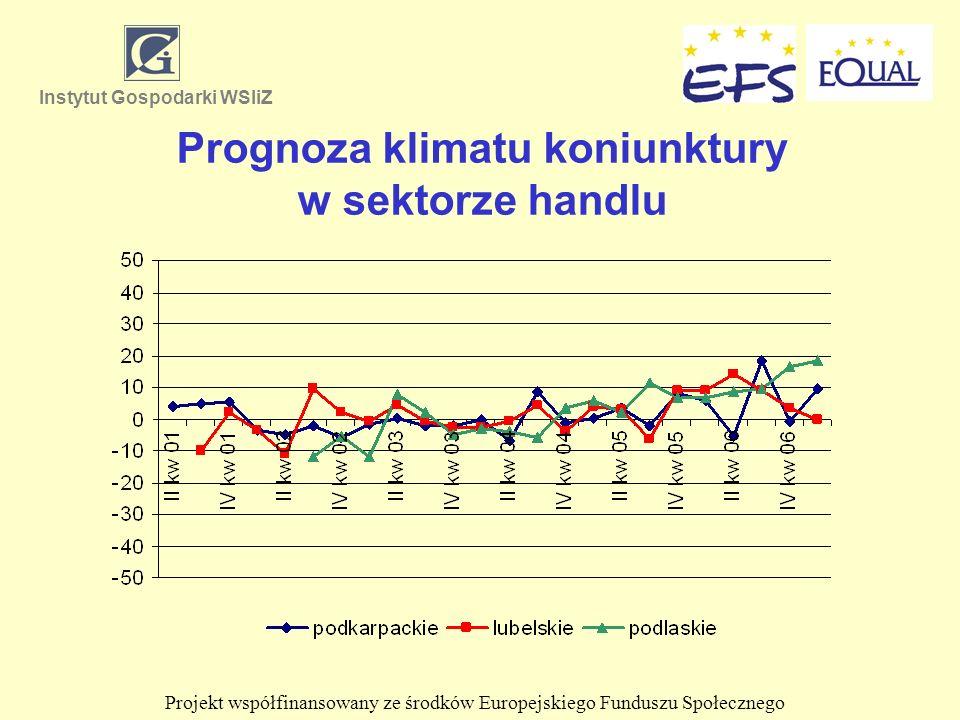 Prognoza klimatu koniunktury w sektorze handlu