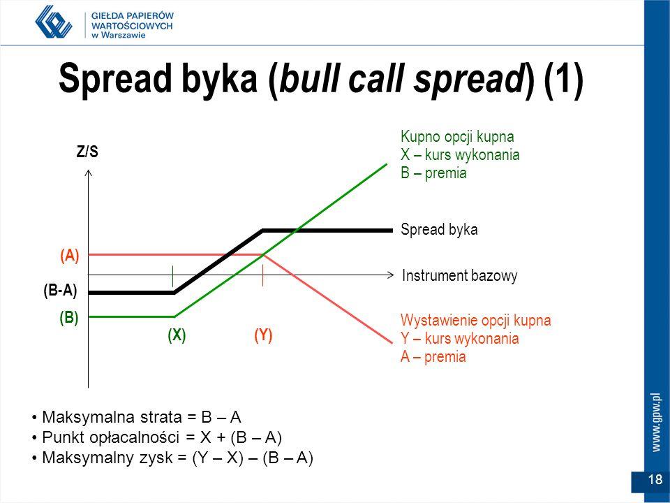 Spread byka (bull call spread) (1)