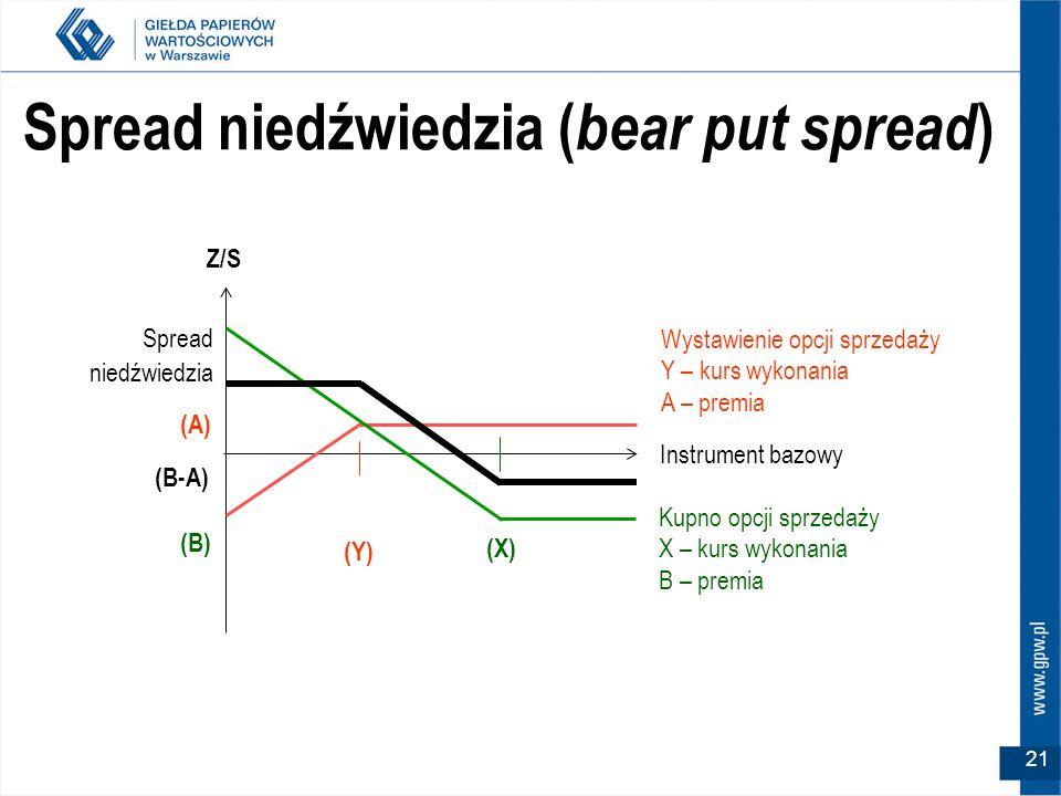 Spread niedźwiedzia (bear put spread)