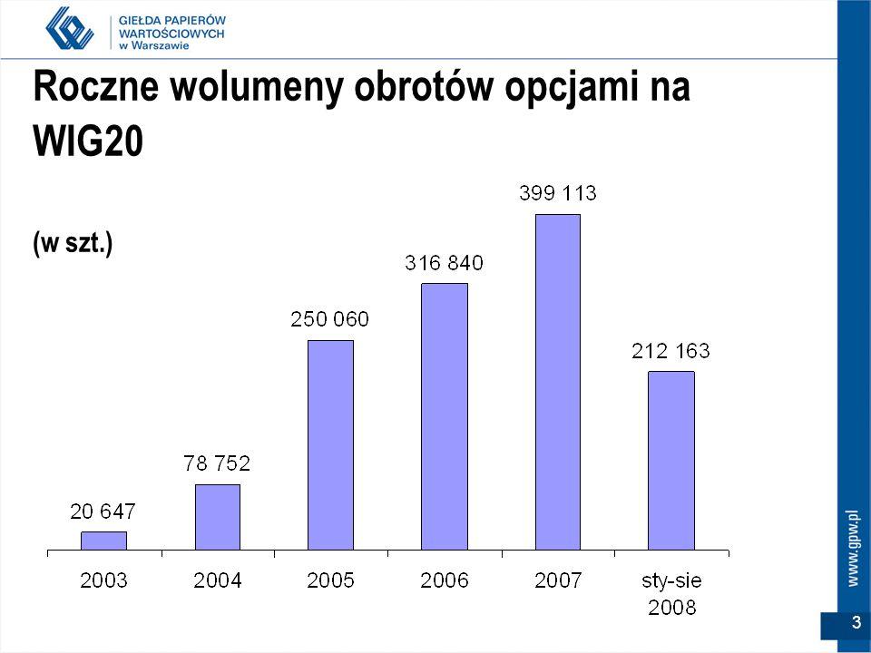 Roczne wolumeny obrotów opcjami na WIG20 (w szt.)