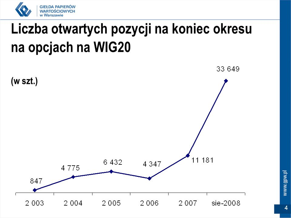 Liczba otwartych pozycji na koniec okresu na opcjach na WIG20 (w szt.)