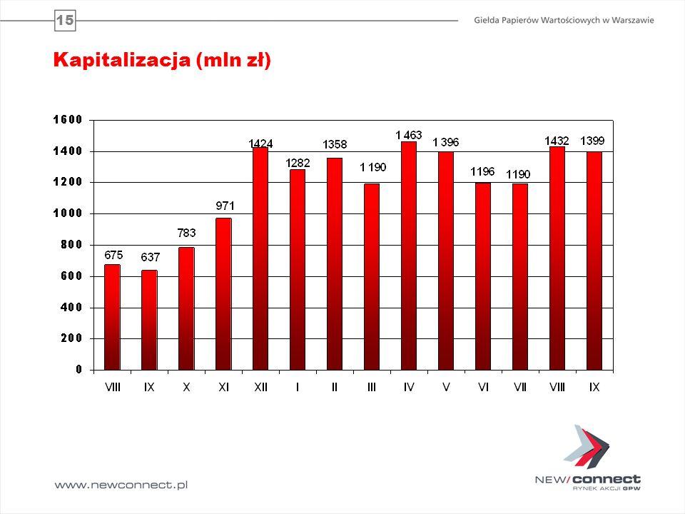 Kapitalizacja (mln zł)
