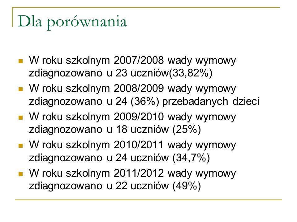 Dla porównania W roku szkolnym 2007/2008 wady wymowy zdiagnozowano u 23 uczniów(33,82%)