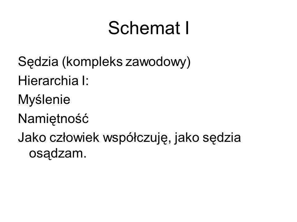 Schemat I Sędzia (kompleks zawodowy) Hierarchia I: Myślenie Namiętność