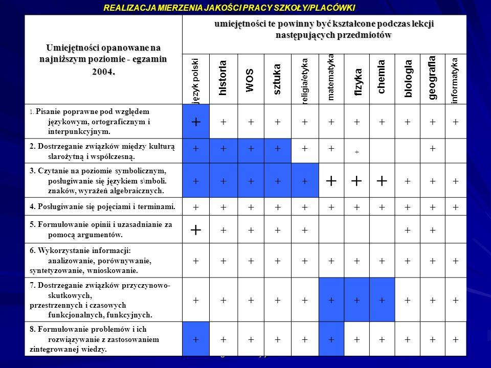 Umiejętności opanowane na najniższym poziomie - egzamin 2004.