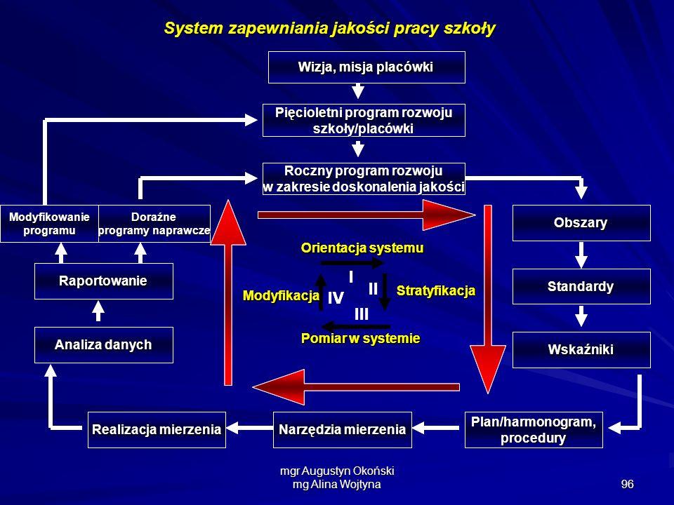 System zapewniania jakości pracy szkoły