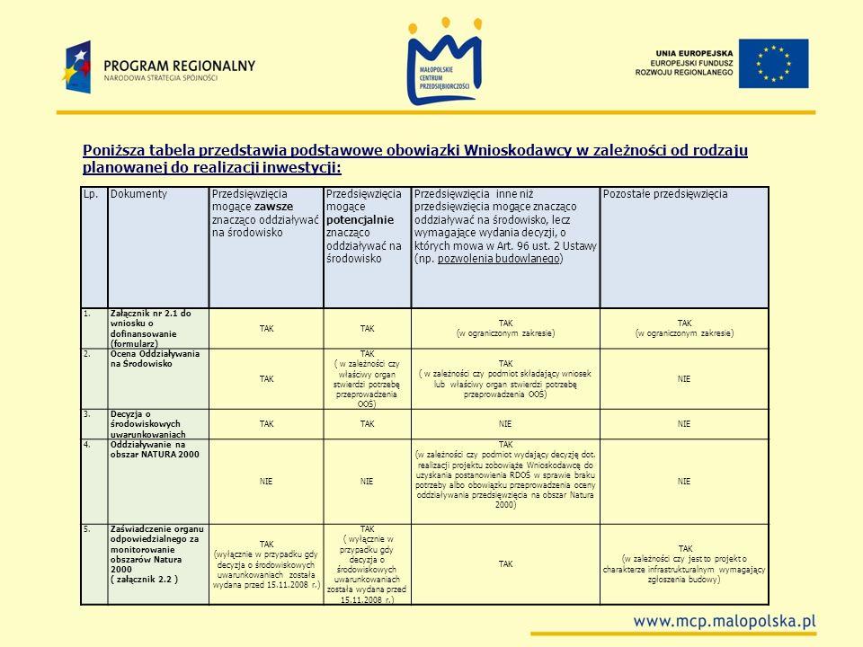 Poniższa tabela przedstawia podstawowe obowiązki Wnioskodawcy w zależności od rodzaju planowanej do realizacji inwestycji: