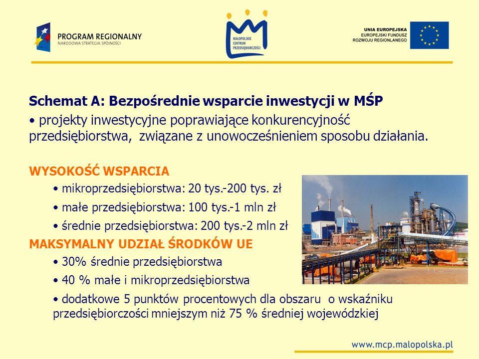 Schemat A: Bezpośrednie wsparcie inwestycji w MŚP