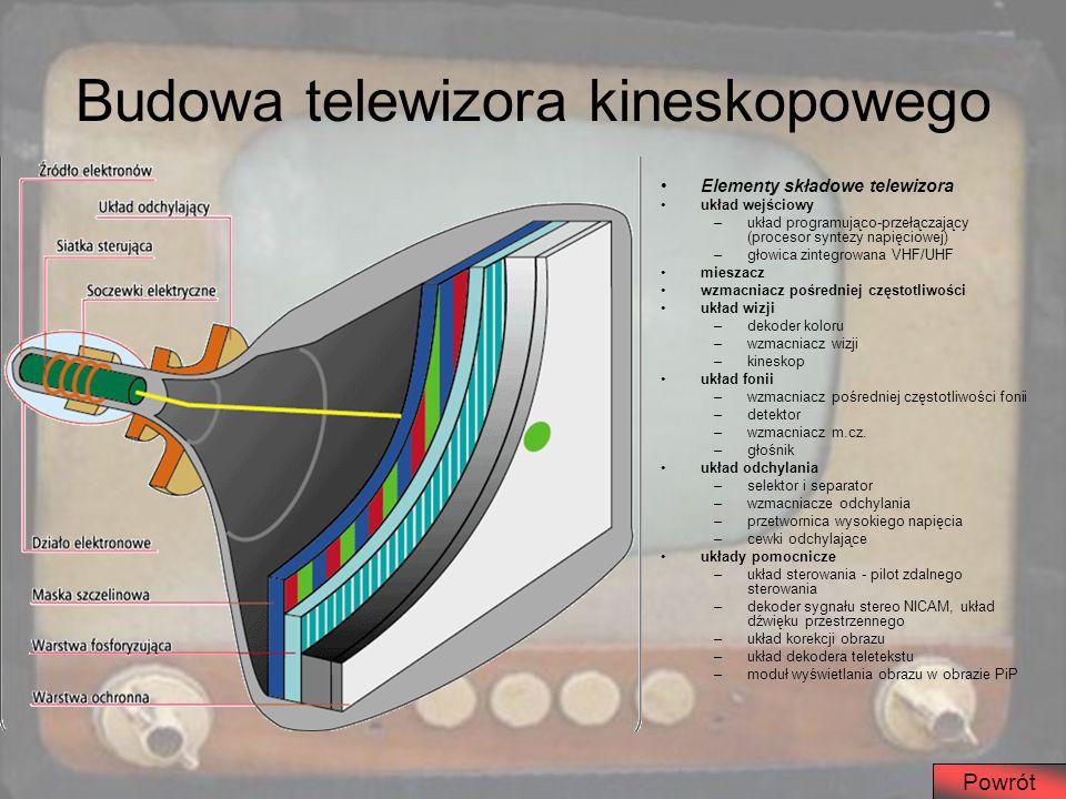 Budowa telewizora kineskopowego