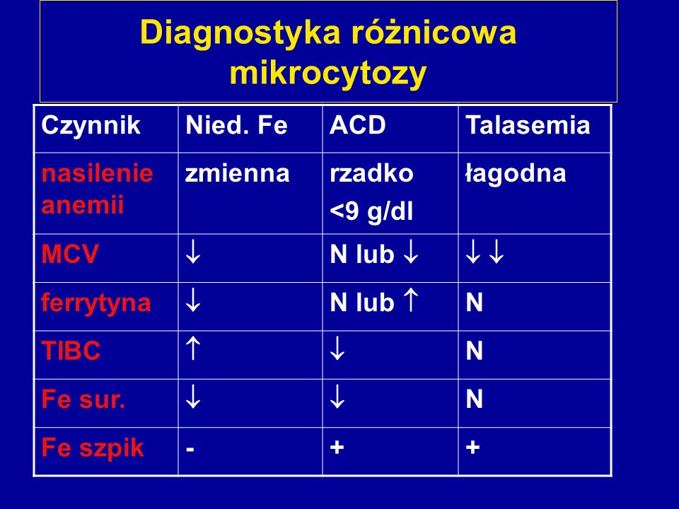 Diagnostyka różnicowa mikrocytozy